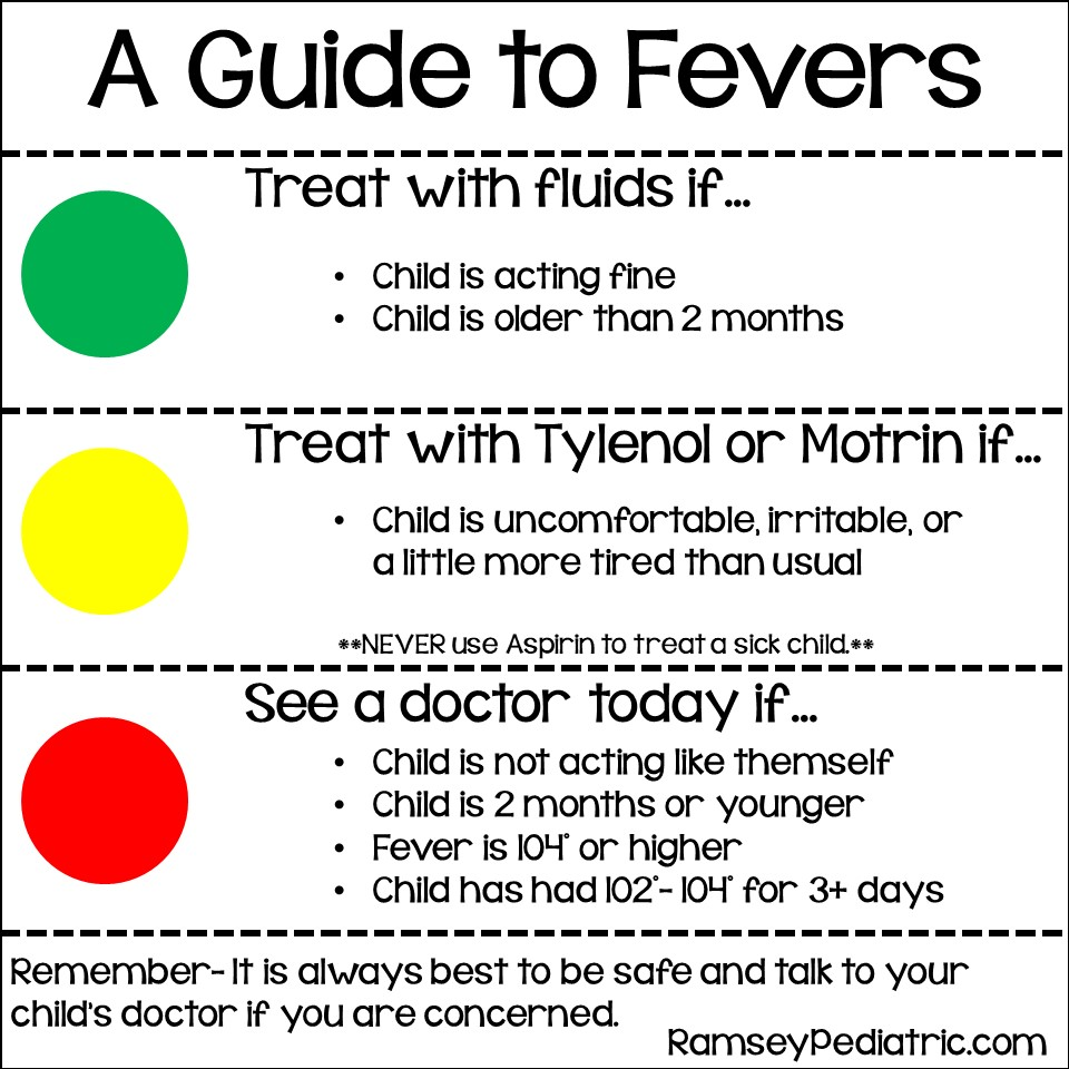 Guide To Fever In Children Dr Keith Ramsey Pediatrics West